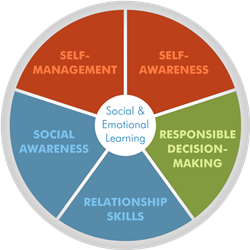 social-and-emotional-learning-core-competencies.png